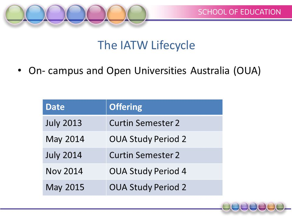 The IATW Lifecycle On- campus and Open Universities Australia (OUA) DateOffering July 2013Curtin Semester 2 May 2014OUA Study Period 2 July 2014Curtin Semester 2 Nov 2014OUA Study Period 4 May 2015OUA Study Period 2