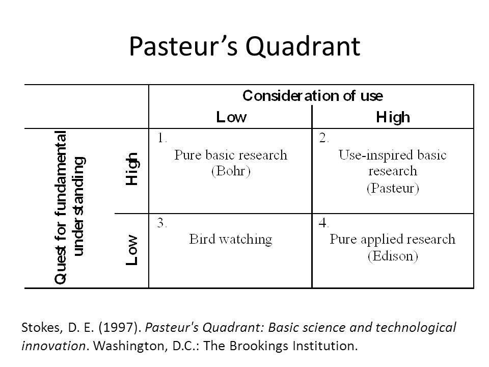 Pasteur's Quadrant Stokes, D. E. (1997). Pasteur's Quadrant: Basic science and technological innovation. Washington, D.C.: The Brookings Institution.