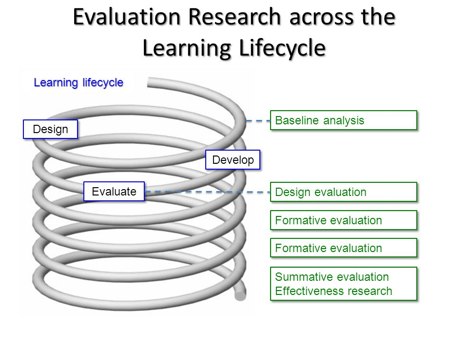 Baseline analysis Evaluation Research across the Learning Lifecycle Design evaluation Design Develop Evaluate Formative evaluation Summative evaluation Effectiveness research Summative evaluation Effectiveness research Learning lifecycle