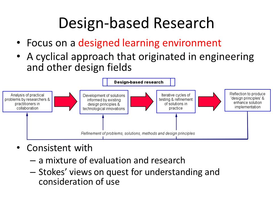 Design-based Research Focus on a designed learning environment A cyclical approach that originated in engineering and other design fields Consistent w