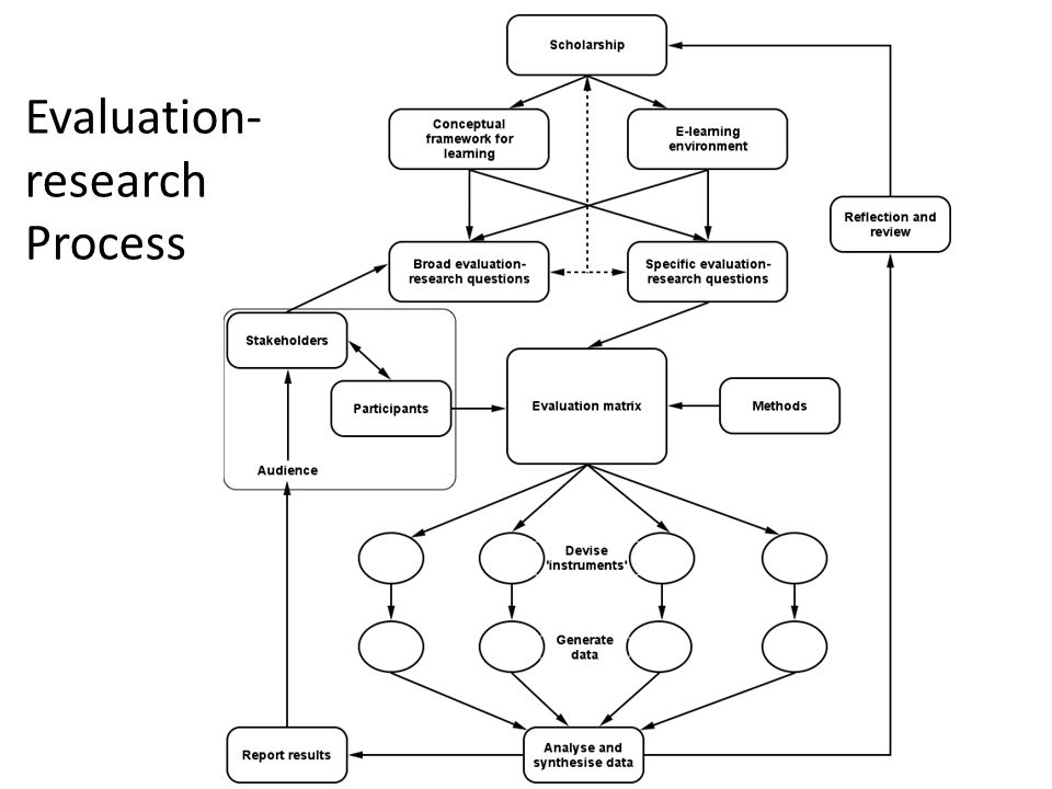 Evaluation- research Process