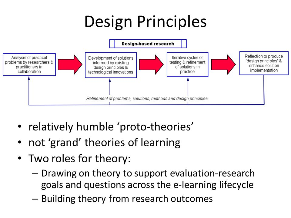 Design Principles relatively humble 'proto-theories' not 'grand' theories of learning Two roles for theory: – Drawing on theory to support evaluation-research goals and questions across the e-learning lifecycle – Building theory from research outcomes