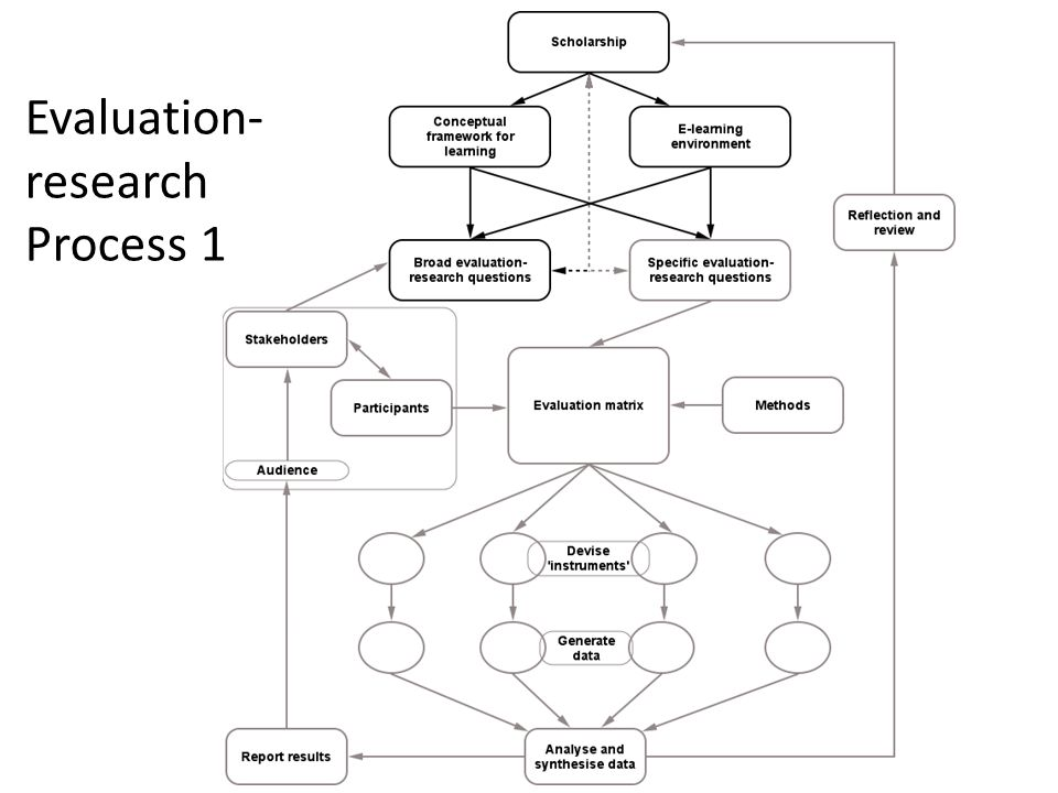 Evaluation- research Process 1