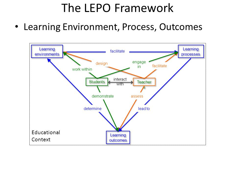 The LEPO Framework Learning Environment, Process, Outcomes Educational Context Learning environments Learning processes Learning outcomes Students Teacher s facilitate design facilitate assess lead todetermine work within engage in demonstrate interact with