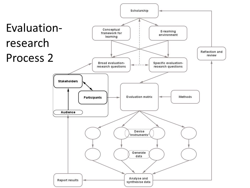 Evaluation- research Process 2