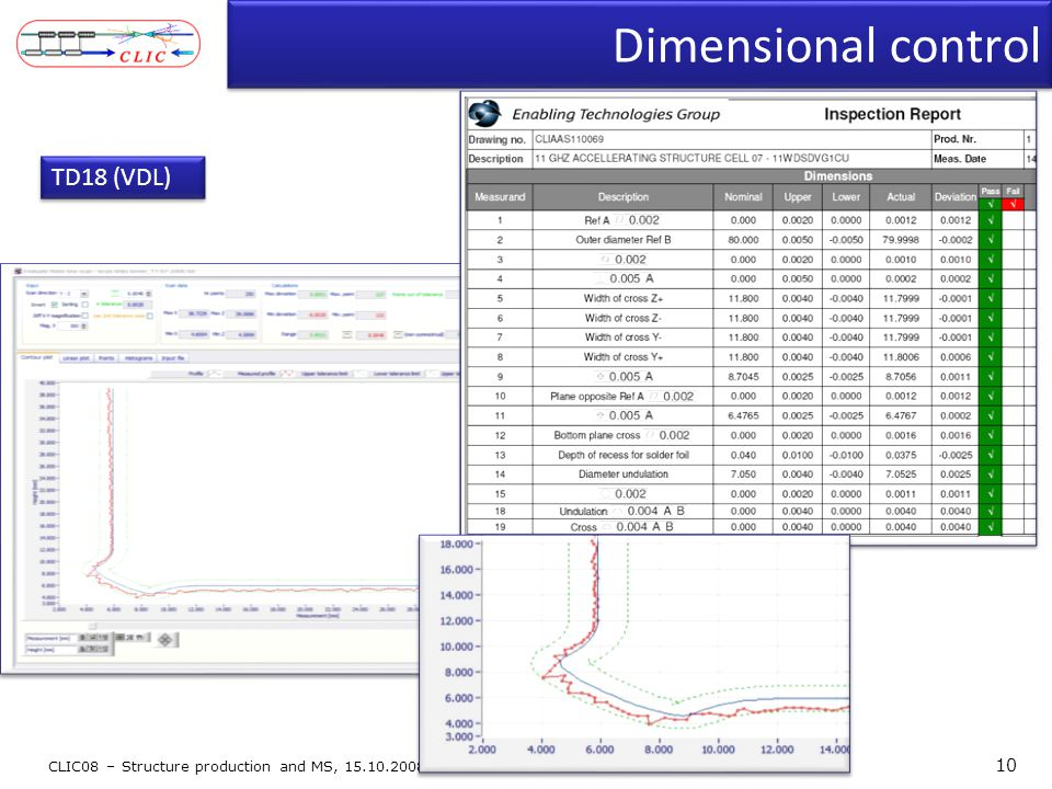 Dimensional control CLIC08 – Structure production and MS, 15.10.2008 10 TD18 (VDL)