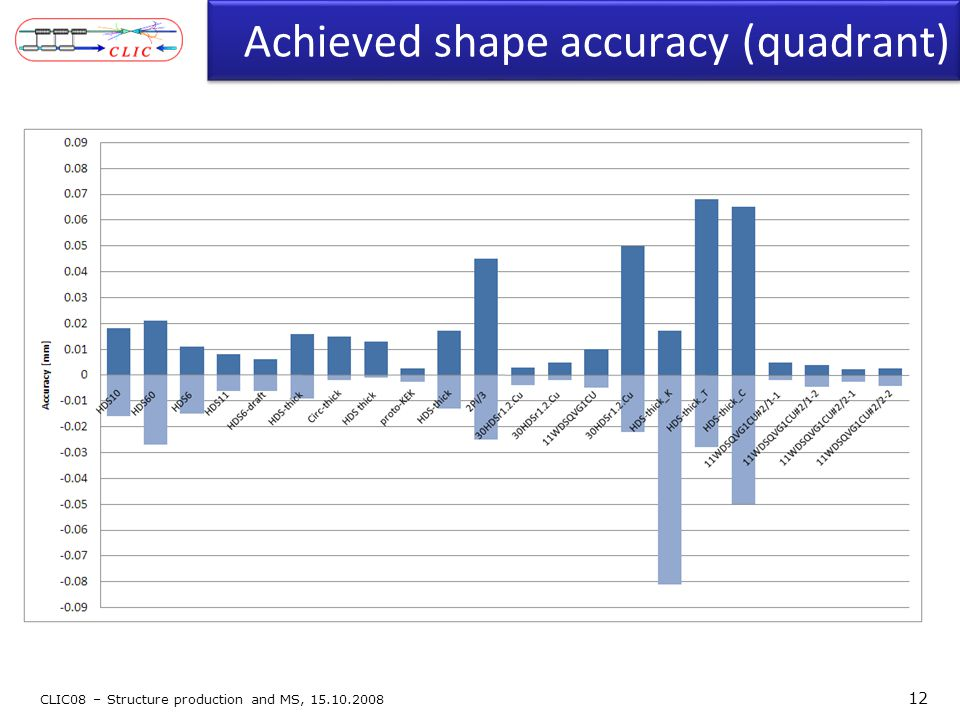 Achieved shape accuracy (quadrant) CLIC08 – Structure production and MS, 15.10.2008 12