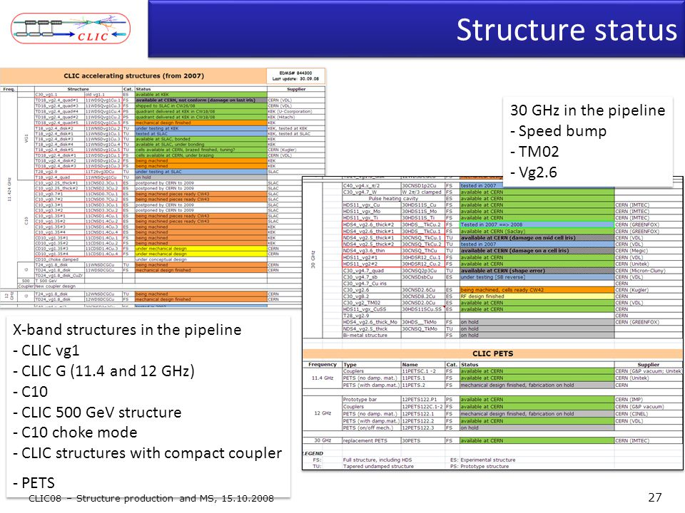 Structure status X-band structures in the pipeline - CLIC vg1 - CLIC G (11.4 and 12 GHz) - C10 - CLIC 500 GeV structure - C10 choke mode - CLIC struct