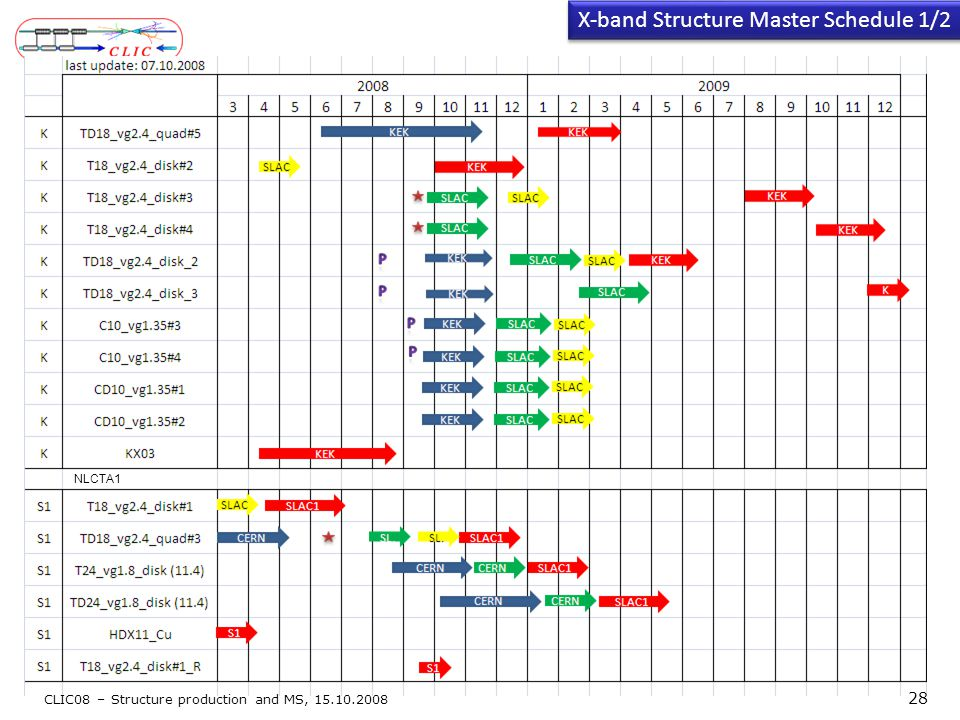 X-band Structure Master Schedule 1/2 CLIC08 – Structure production and MS, 15.10.2008 28 NLCTA1