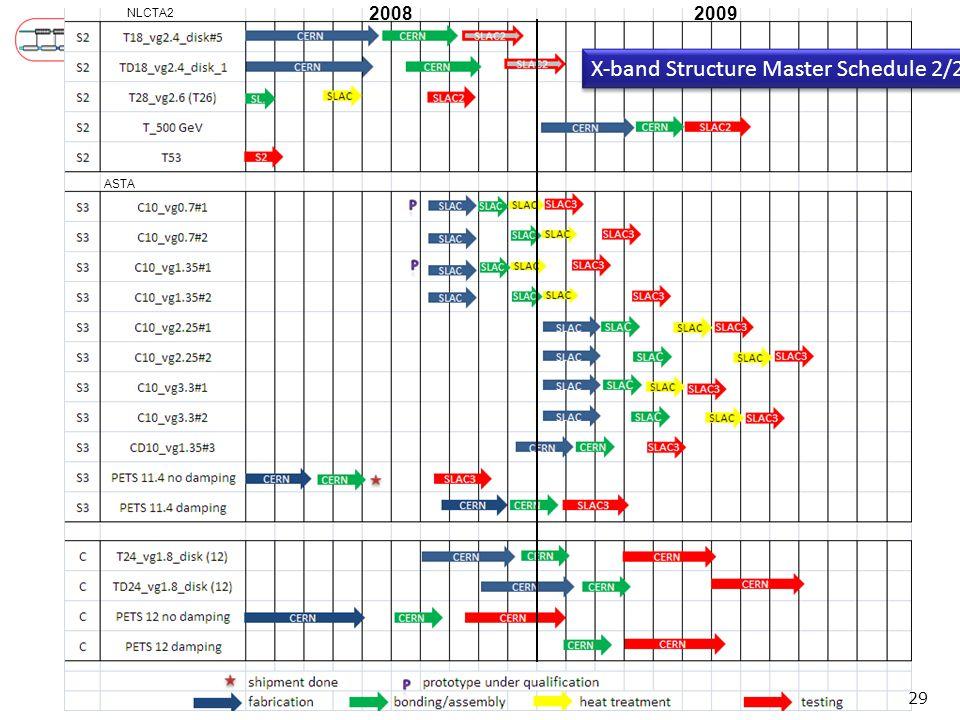 X-band Structure Master Schedule 2/2 29 20082009 NLCTA2 ASTA
