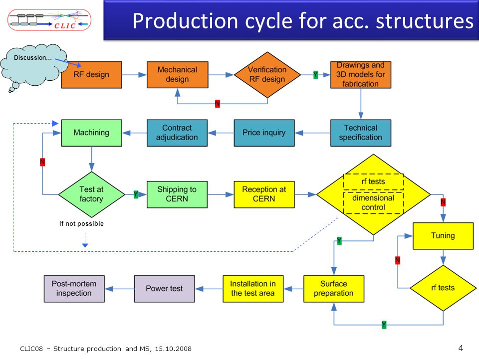 Production cycle for acc. structures 4 Discussion… If not possible
