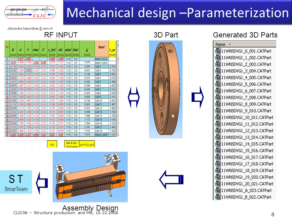 Mechanical design –Parameterization CLIC08 – Structure production and MS, 15.10.2008 Alexandre.Samochkine @ cern.ch RF INPUT3D PartGenerated 3D Parts