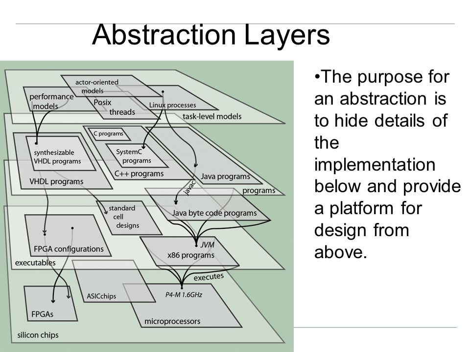 Abstraction Layers The purpose for an abstraction is to hide details of the implementation below and provide a platform for design from above.