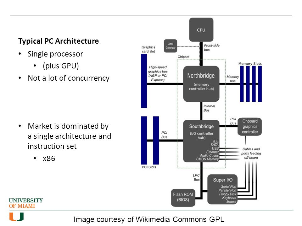 Typical PC Architecture Single processor (plus GPU) Not a lot of concurrency Market is dominated by a single architecture and instruction set x86 Image courtesy of Wikimedia Commons GPL