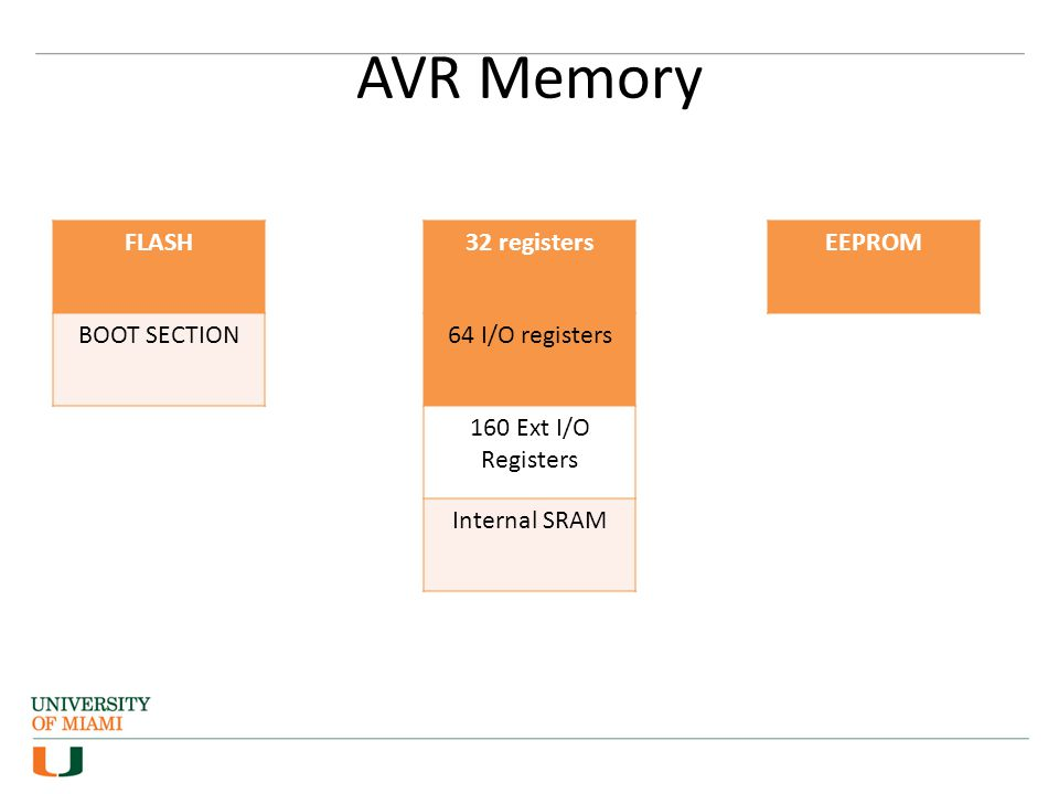 AVR Memory FLASH BOOT SECTION 32 registers 64 I/O registers 160 Ext I/O Registers Internal SRAM EEPROM