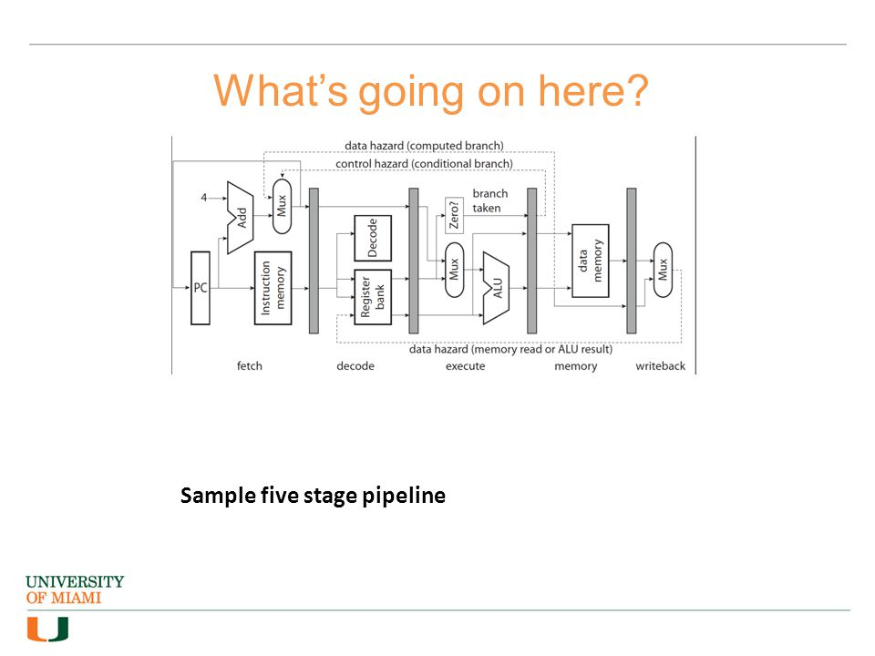 Sample five stage pipeline What's going on here