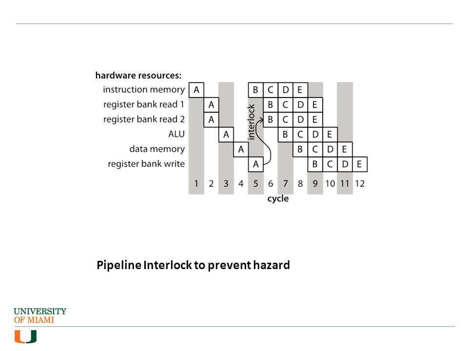 Pipeline Interlock to prevent hazard