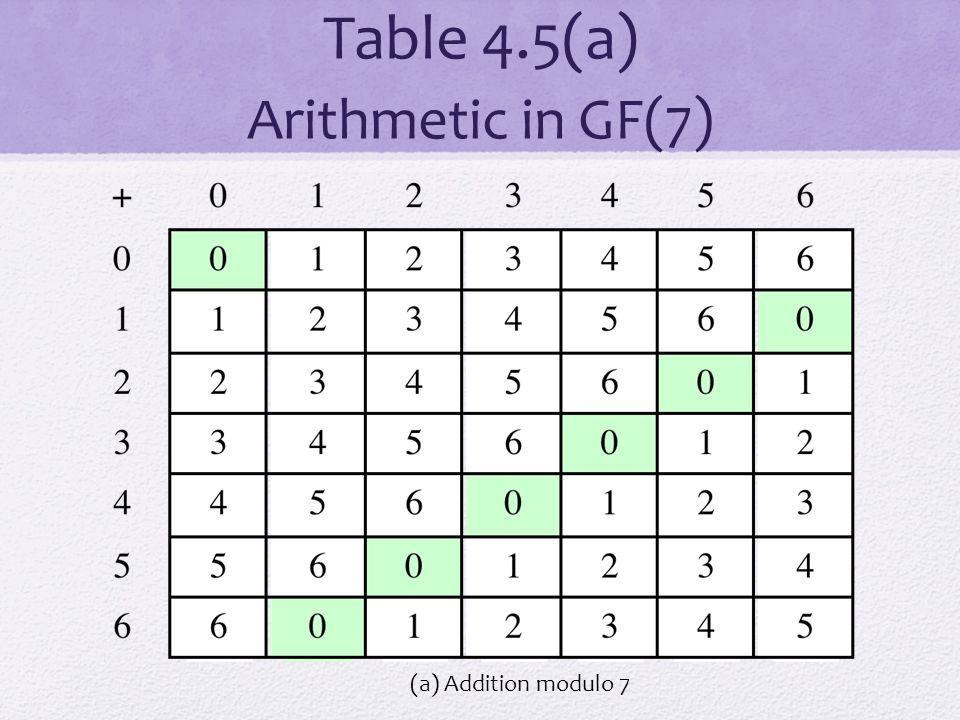 Table 4.5(a) Arithmetic in GF(7) (a) Addition modulo 7