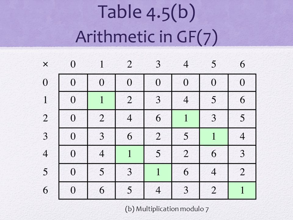 Table 4.5(b) Arithmetic in GF(7) (b) Multiplication modulo 7