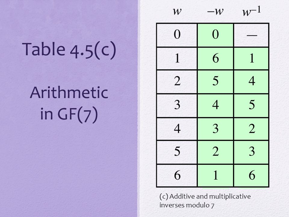 Table 4.5(c) Arithmetic in GF(7) (c) Additive and multiplicative inverses modulo 7