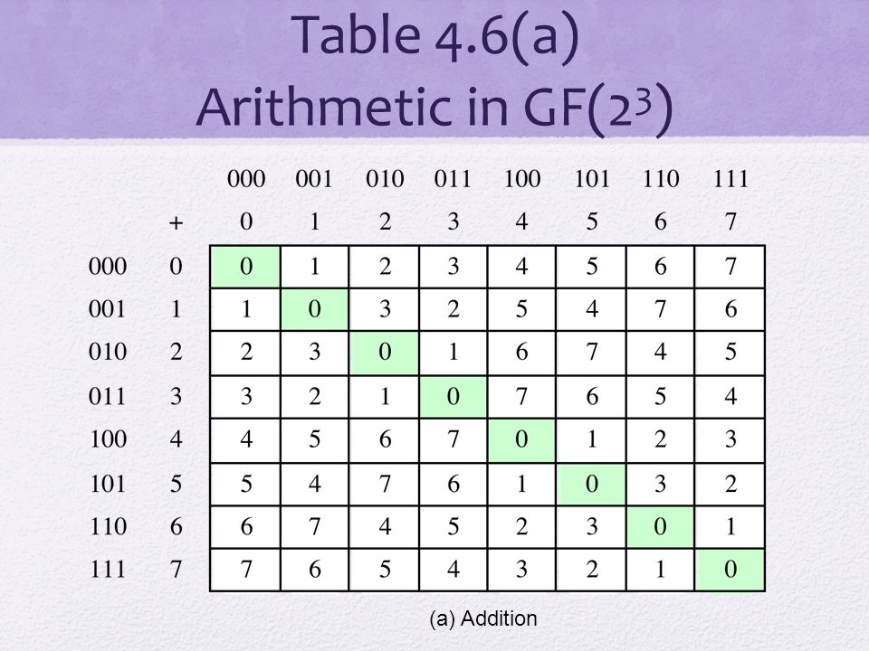 Table 4.6(a) Arithmetic in GF(2 3 ) (a) Addition