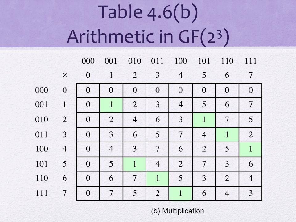 Table 4.6(b) Arithmetic in GF(2 3 ) (b) Multiplication
