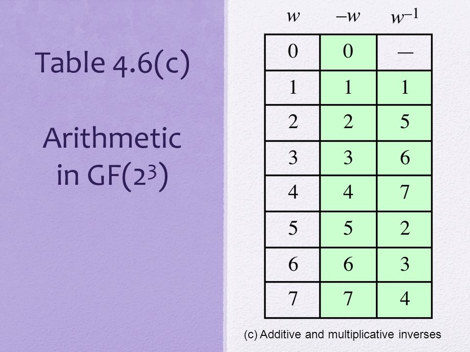 Table 4.6(c) Arithmetic in GF(2 3 ) (c) Additive and multiplicative inverses