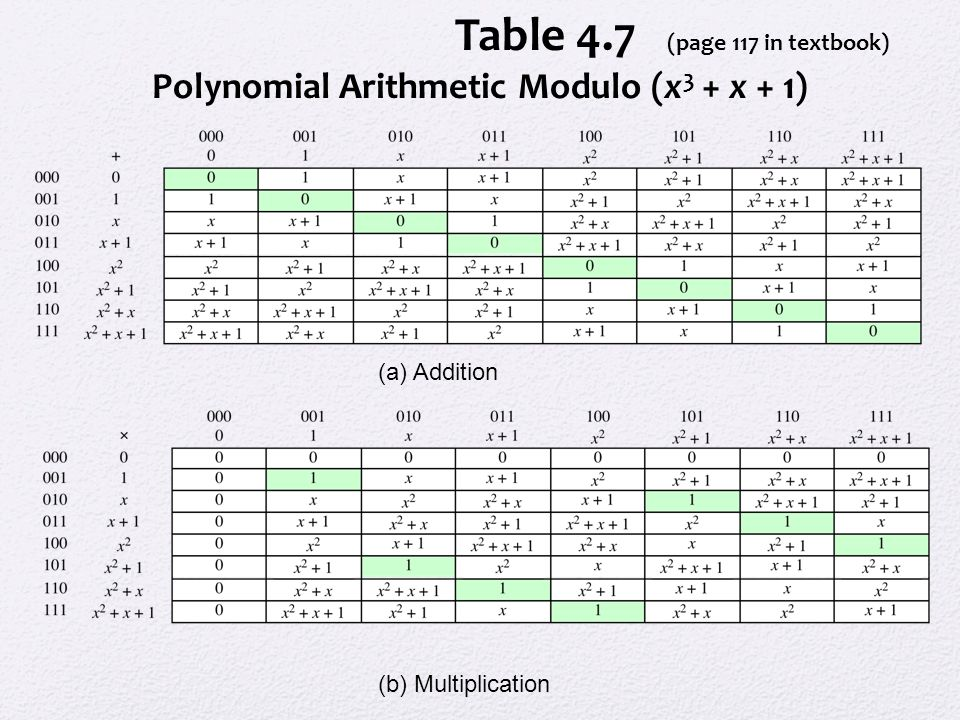 Table 4.7 (page 117 in textbook) Polynomial Arithmetic Modulo (x 3 + x + 1) (a) Addition (b) Multiplication