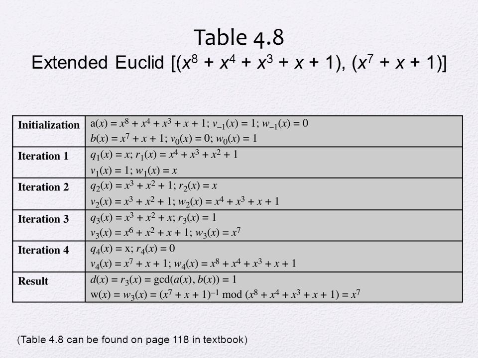 Table 4.8 Extended Euclid [(x 8 + x 4 + x 3 + x + 1), (x 7 + x + 1)] (Table 4.8 can be found on page 118 in textbook)