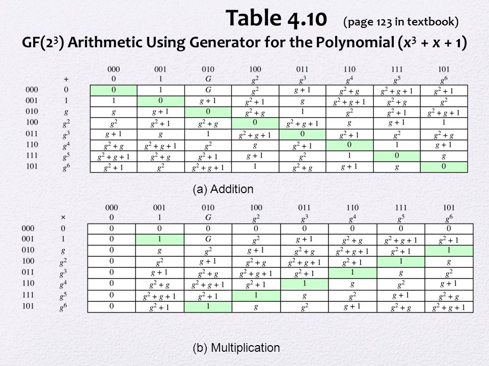 Table 4.10 (page 123 in textbook) GF(2 3 ) Arithmetic Using Generator for the Polynomial (x 3 + x + 1) (a) Addition (b) Multiplication