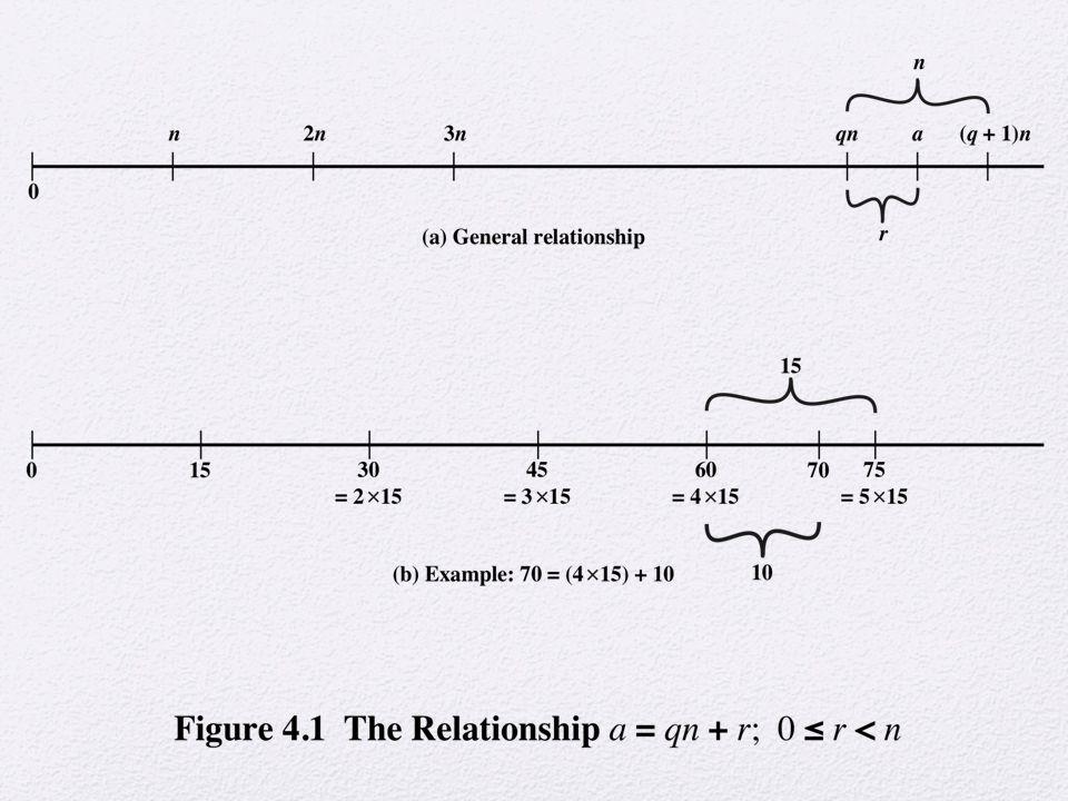 Table 4.2(b) Multiplication Modulo 8