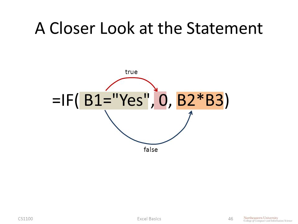 A Closer Look at the Statement CS1100Excel Basics46 true false =IF( B1= Yes , 0, B2*B3)