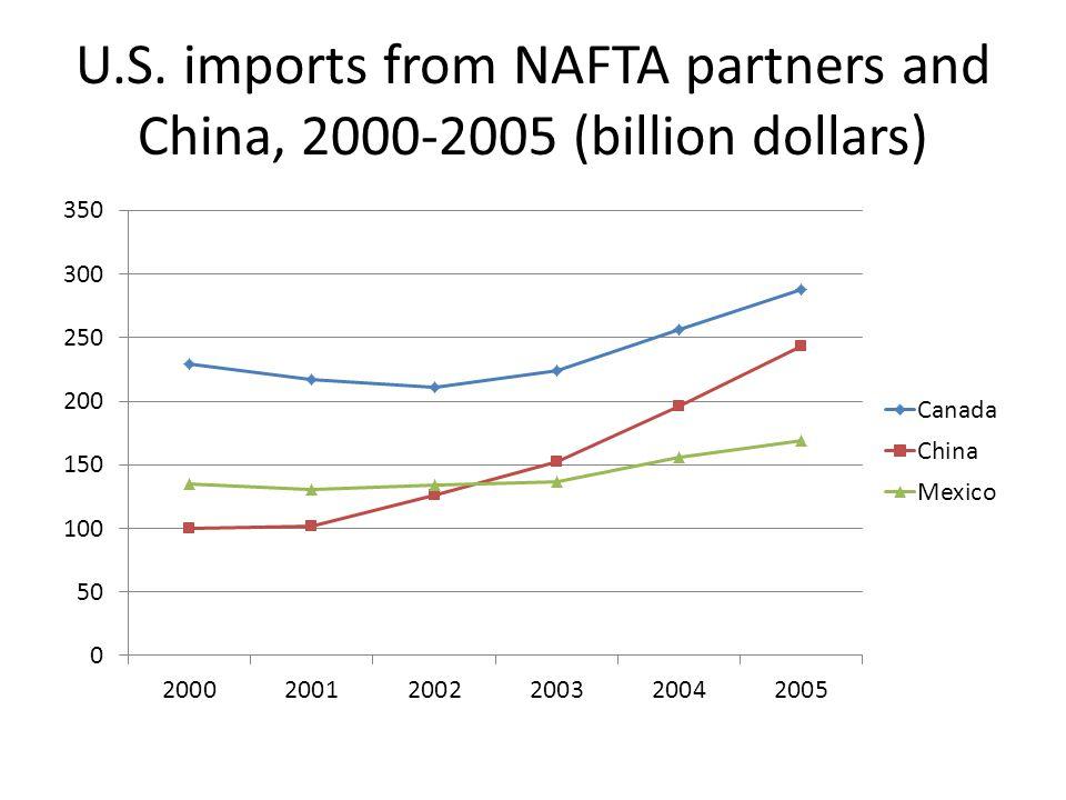 U.S. imports from NAFTA partners and China, 2000-2005 (billion dollars)