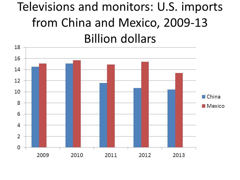Televisions and monitors: U.S. imports from China and Mexico, 2009-13 Billion dollars