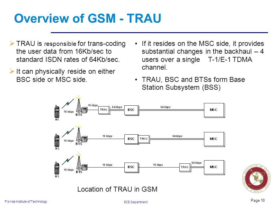 ECE Department Florida Institute of Technology Page 10 Overview of GSM - TRAU  TRAU is responsible for trans-coding the user data from 16Kb/sec to standard ISDN rates of 64Kb/sec.
