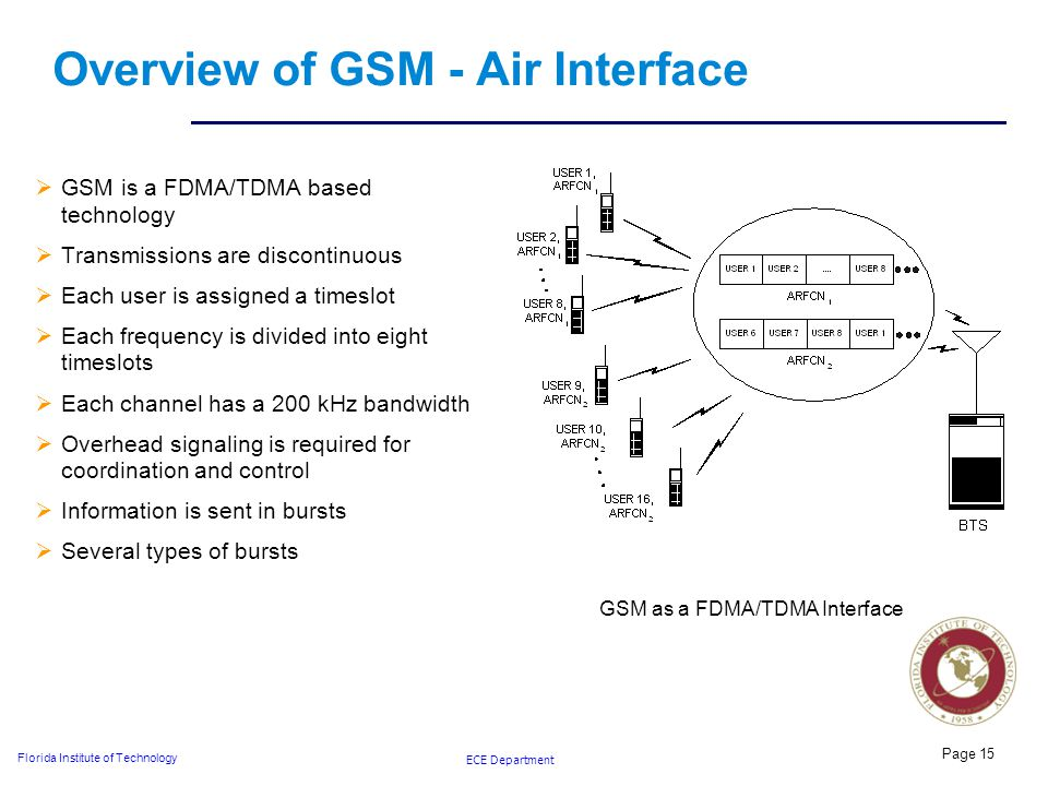 ECE Department Florida Institute of Technology Overview of GSM - Air Interface  GSM is a FDMA/TDMA based technology  Transmissions are discontinuous  Each user is assigned a timeslot  Each frequency is divided into eight timeslots  Each channel has a 200 kHz bandwidth  Overhead signaling is required for coordination and control  Information is sent in bursts  Several types of bursts Page 15 GSM as a FDMA/TDMA Interface