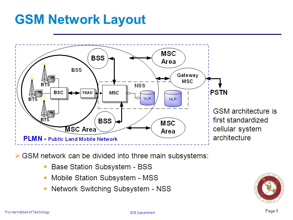 ECE Department Florida Institute of Technology Page 5 GSM Network Layout GSM architecture is first standardized cellular system architecture  GSM network can be divided into three main subsystems:  Base Station Subsystem - BSS  Mobile Station Subsystem - MSS  Network Switching Subsystem - NSS