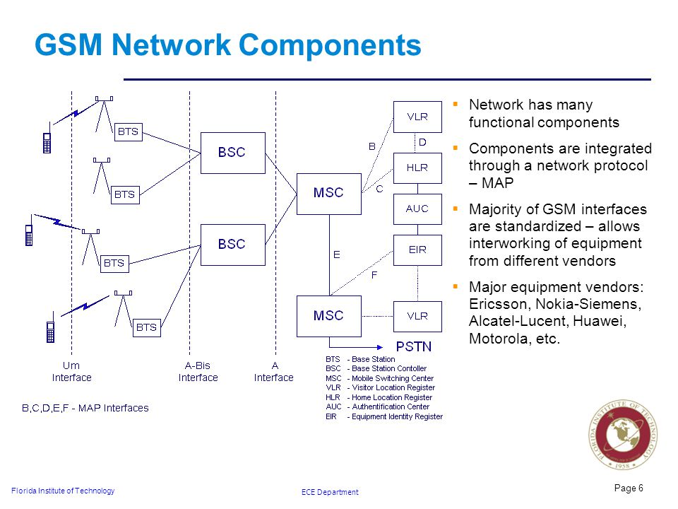 ECE Department Florida Institute of Technology Page 6 GSM Network Components  Network has many functional components  Components are integrated through a network protocol – MAP  Majority of GSM interfaces are standardized – allows interworking of equipment from different vendors  Major equipment vendors: Ericsson, Nokia-Siemens, Alcatel-Lucent, Huawei, Motorola, etc.