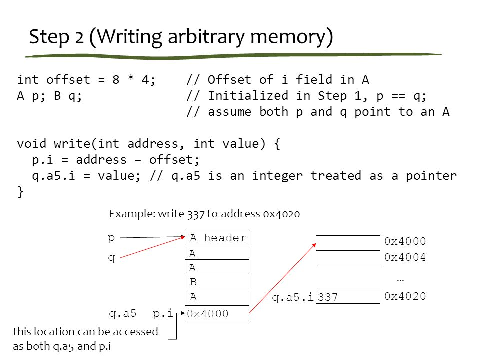 Step 2 (Writing arbitrary memory) int offset = 8 * 4; // Offset of i field in A A p; B q; // Initialized in Step 1, p == q; // assume both p and q point to an A void write(int address, int value) { p.i = address – offset; q.a5.i = value; // q.a5 is an integer treated as a pointer } Example: write 337 to address 0x4020 A header A A B A 0x4000 p q 0x4020 0x4004 0x4000 337 p.iq.a5 … q.a5.i this location can be accessed as both q.a5 and p.i