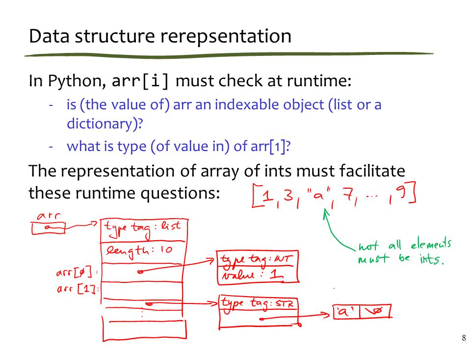 Data structure rerepsentation In Python, arr[i] must check at runtime: -is (the value of) arr an indexable object (list or a dictionary).