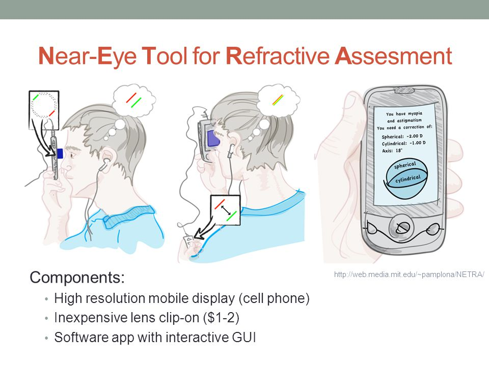 Near-Eye Tool for Refractive Assesment Components: High resolution mobile display (cell phone) Inexpensive lens clip-on ($1-2) Software app with inter