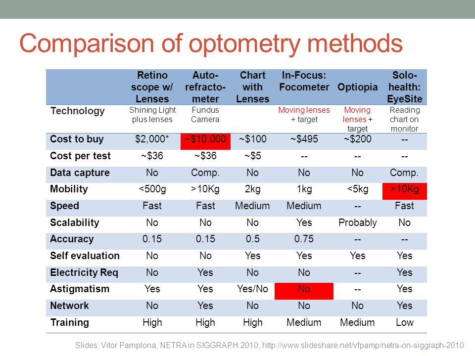 Comparison of optometry methods Retino scope w/ Lenses Auto- refracto- meter Chart with Lenses In-Focus: FocometerOptiopia Solo- health: EyeSite Techn