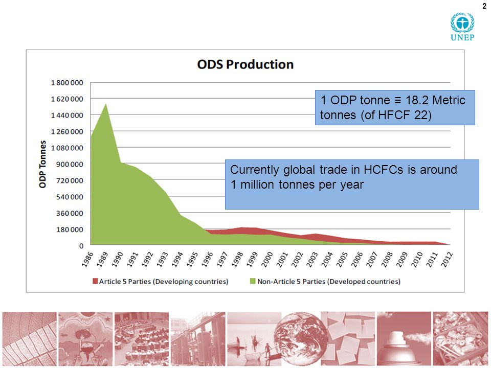 3 Major ODS producers: HCFCs Country Production in 2012 (ODP tonnes) Argentina230.45 Canada49.14 China34,413.51 Democratic People s Republic of Korea28.66 France310.11 India1,565.40 Japan297.23 Mexico298.32 Netherlands116.6 Republic of Korea306.67 Russian Federation466.62 United States of America1,498.18 Venezuela (Bolivarian Republic of) 160.27