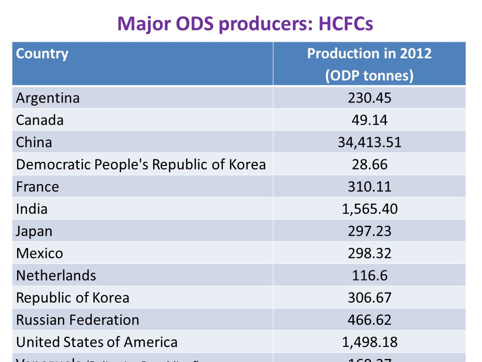 The Montreal Protocol does not impose controls on products or equipment containing or relying on ODS HCFC equipment