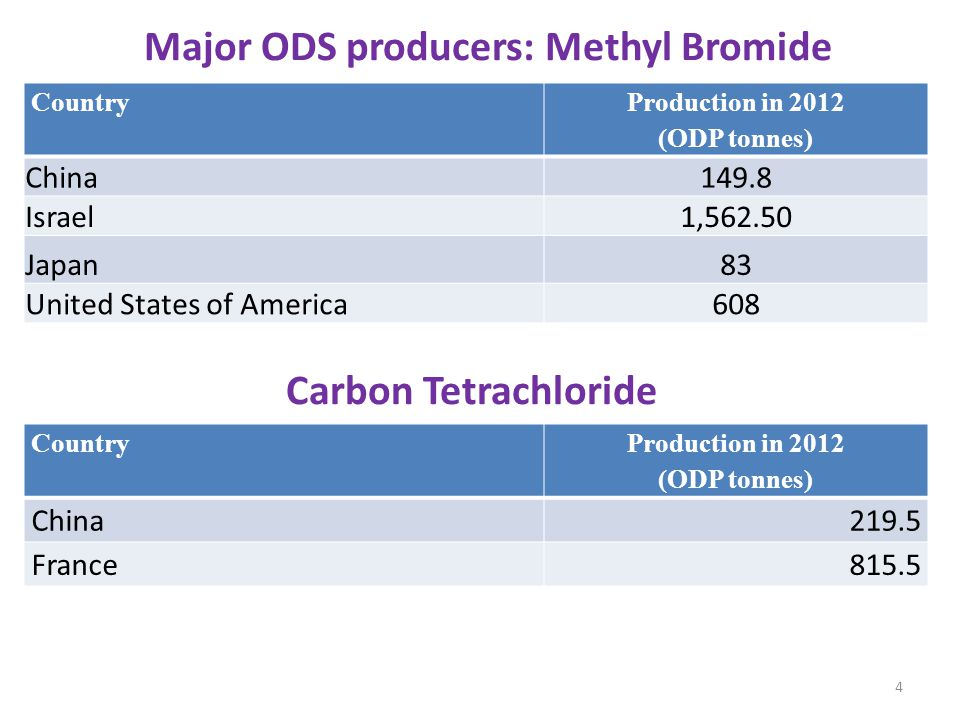 5 Country Production in 2012 (ODP tonnes) China270.4 Russian Federation80 CFCs So is trade in CFCs are history?