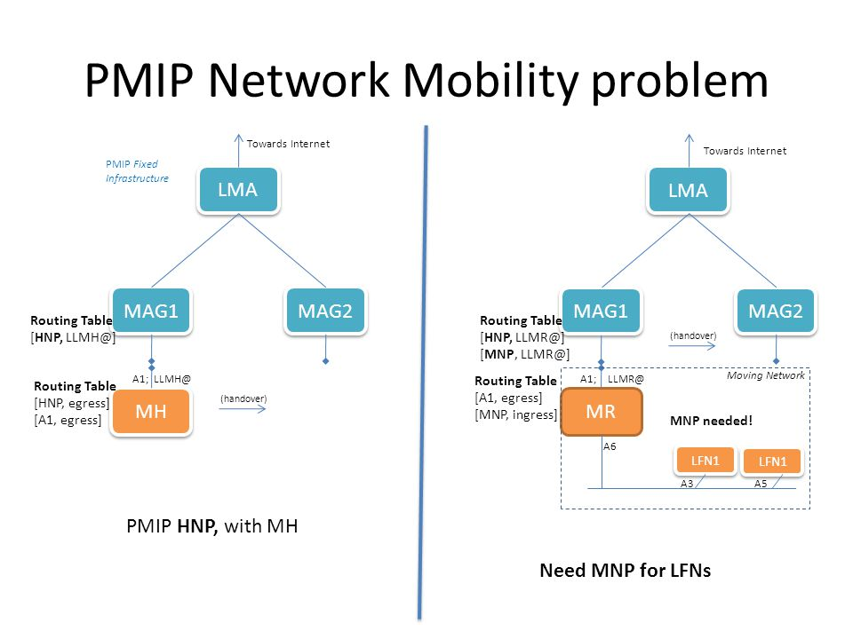 A3 PMIP Network Mobility problem MAG1 MAG2 LMA MR (handover) LFN1 Towards Internet MAG1 MAG2 LMA MH (handover) Towards Internet A1; LLMH@ Routing Table [HNP, LLMH@] Routing Table [HNP, LLMR@] [MNP, LLMR@] LLMR@A1; Routing Table [HNP, egress] [A1, egress] Routing Table [A1, egress] [MNP, ingress] A5 A6 PMIP HNP, with MH Need MNP for LFNs Moving Network PMIP Fixed Infrastructure LFN1 MNP needed!