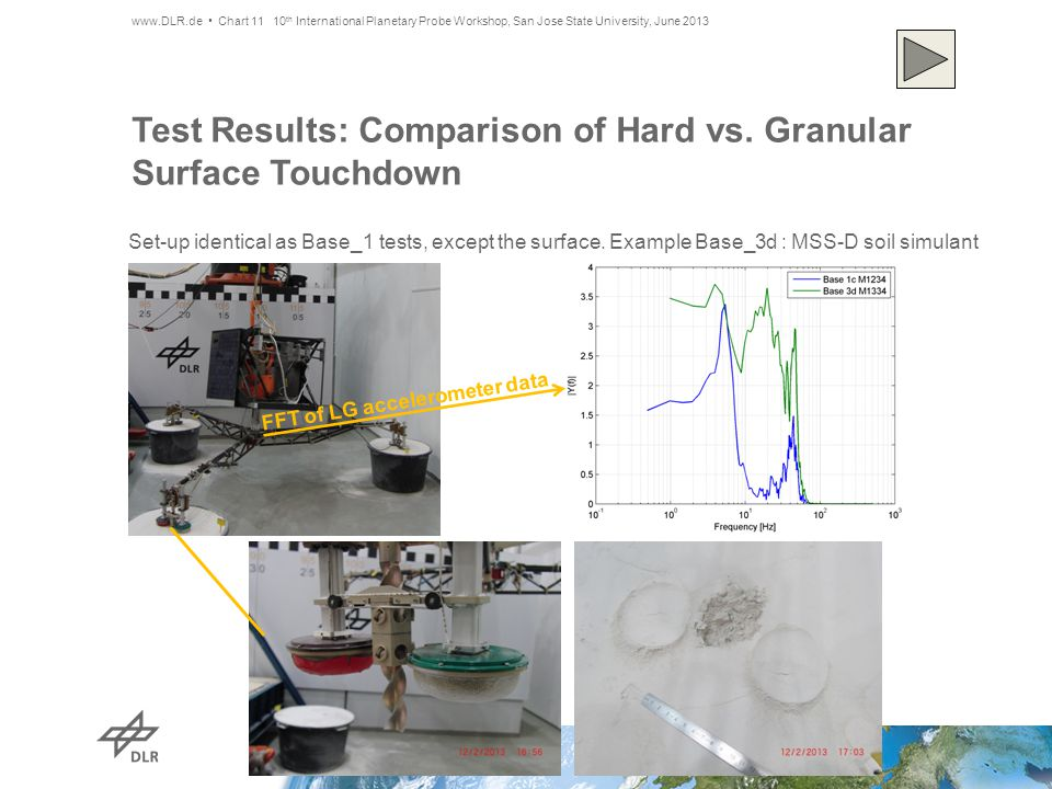 Test Results: Comparison of Hard vs.