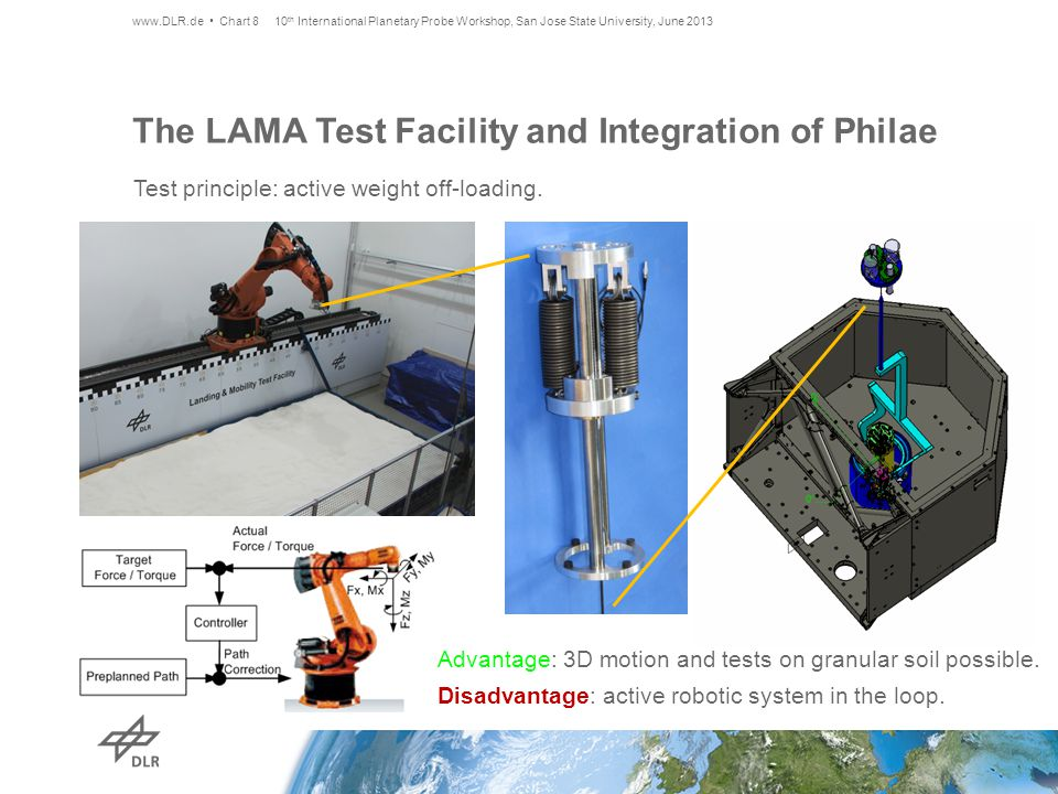 The LAMA Test Facility and Integration of Philae www.DLR.de Chart 8 Test principle: active weight off-loading.