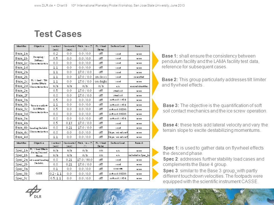 Test Cases www.DLR.de Chart 9 Base 1: shall ensure the consistency between pendulum facility and the LAMA facility test data, reference for subsequent cases.