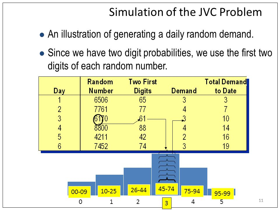 11 Simulation of the JVC Problem Since we have two digit probabilities, we use the first two digits of each random number.